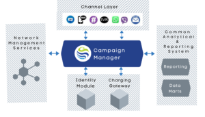 campaign Management in telecommunications